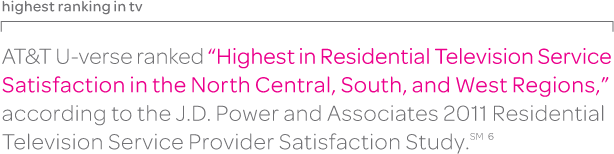 J.D. Power & Associates named AT&T U-verse for highest residential television service satisfaction.