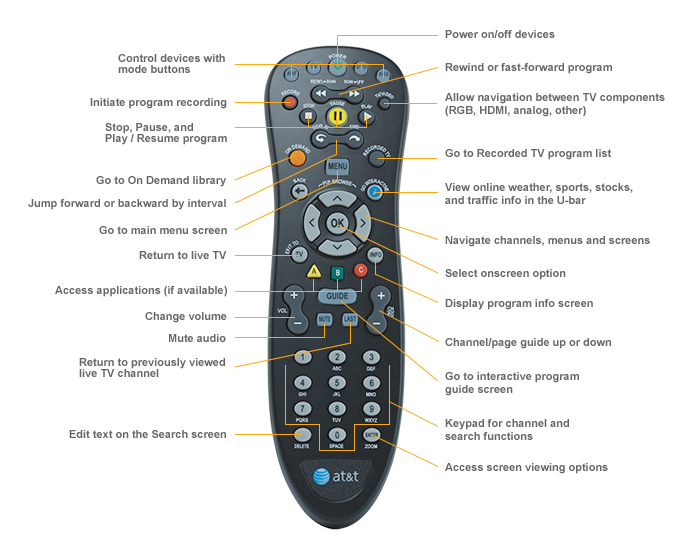 What is the AT&T U-Verse 200-channel list?