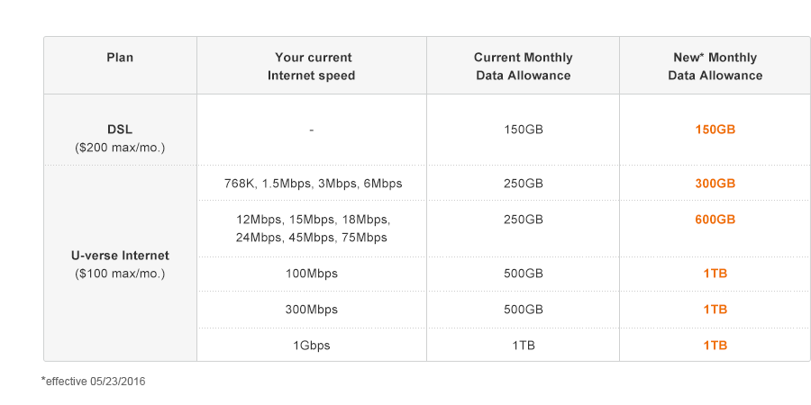 Monthly data allowance by speed chart