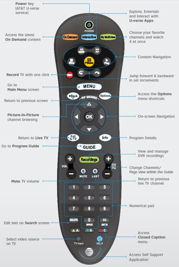 U-verse TV Remote Controls Overview with Button Descriptions