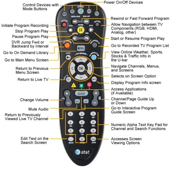 Guide to AT&T TV + Internet Deals and Bundle Offers. Updated October 31st, After getting tons of positive feedback on the guide to Verizon Fios Deals, we worked up a similar guide for AT&rislutharacon.ga guide will keep you up to date on the latest bundles and special promotions available from AT&T.