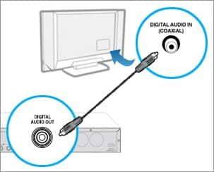 img_receiver_to_tv_standard_option2 how to connect your directv receiver to your standard definition direct tv connection diagram at alyssarenee.co