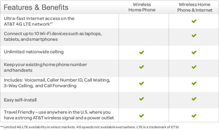 Wireless Home Phone From ATT - Prepaid home internet plans