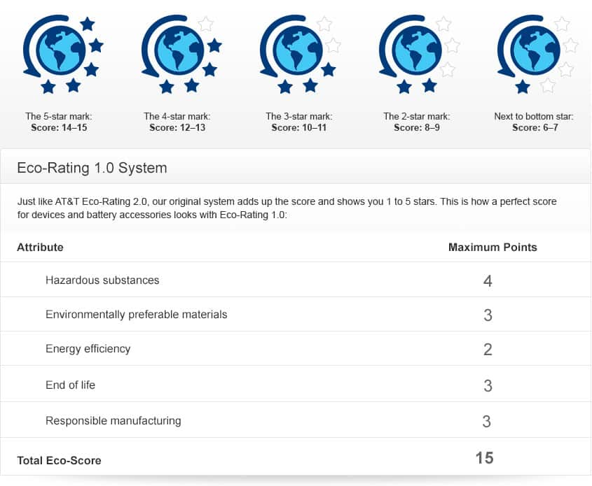 Eco-Rating 1.0 scoring for devices and battery accessories. A score of 6 to 7 shows 1 star. A score of 8 to 9 shows 2 stars. A score of 10 to 11 shows 3 stars. A score of 12 to 13 shows 4 stars. A score of 14 to 15 earns 5 stars.