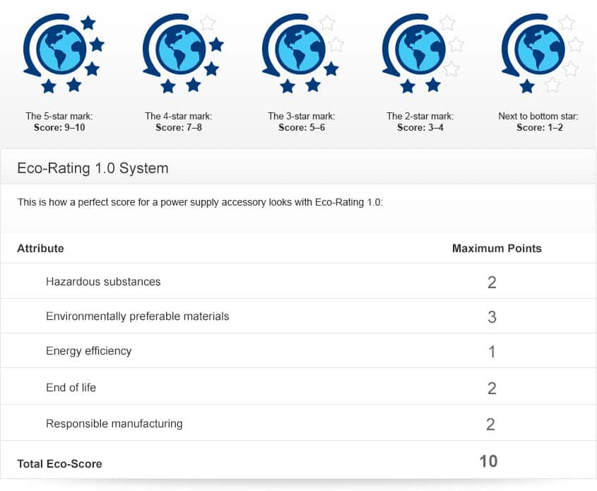 Eco-Rating 1.0 scoring for power supply accessories. A score of 1 to 2 shows 1 star. A score of 3 to 4 shows 2 stars. A score of 5 to 6 shows 3 stars. A score of 7 to 8 shows 4 stars. A score of 9 to 10 earns 5 stars.