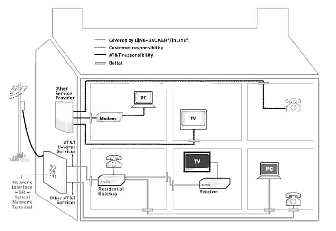 Diagram of Home Wiring Layout