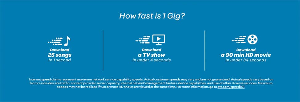 How fast is 1 gigabit per second? In 1 second, download 25 songs. In 3 seconds, download an HD TV show. In 36 seconds, download an HD movie.