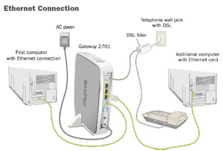 a982f83d 5052 4a88 90d4 6548f326d060 how to connect computers to your at&t dsl internet dsl internet att uverse modem wiring diagram at fashall.co